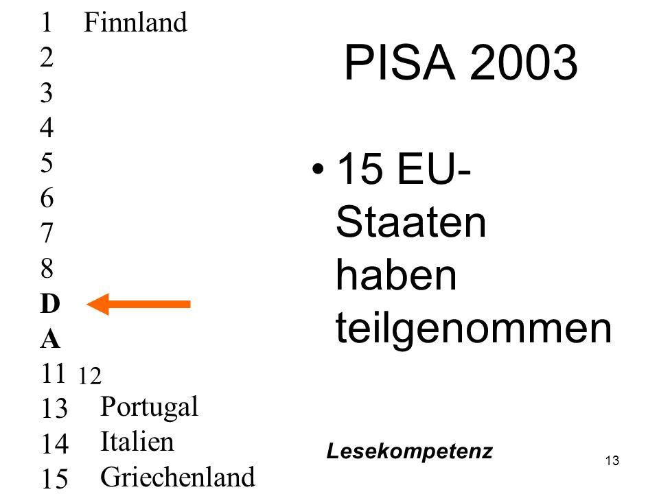 12 PISA 2000 14 EU- Staaten haben teilgenommen 1 2 3 4 A 6 7 8 9 10 D 12 13 14 Finnland Griechenland Portugal Luxemburg Lesekompetenz