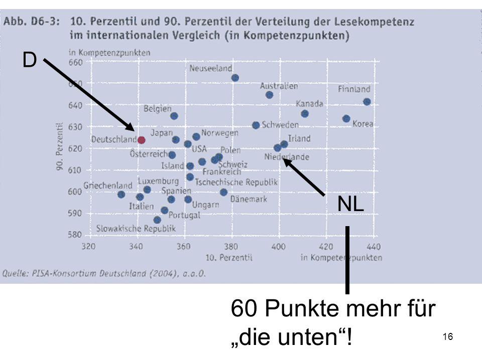 15 PISA- Hauptergebnisse Im Bereich der sehr guten Schüler schneidet D durchschnittlich ab, im Bereich der sehr schlechten Schüler ist D Spitze!!