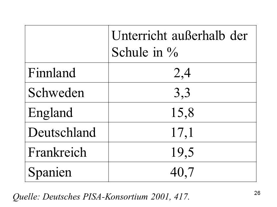 25 Unterricht außerhalb der Schule Dass die Schulen in Finnland und Schweden besser als in anderen EU-Ländern sind, lässt sich auch an dem Anteil des Unterrichts außerhalb der Schule erkennen.