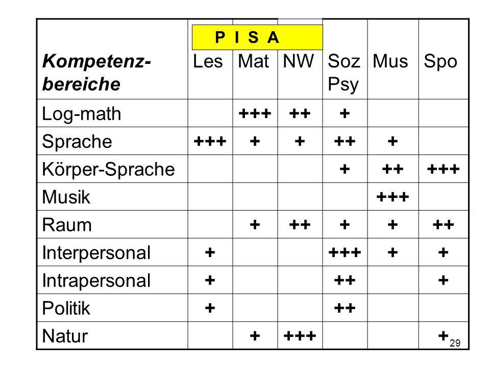 28 Grundlegende Kritik an PISA 2 Reduktionismus (enger Kompetenzbereich)* Kognitivismus (Vernachlässigung emotionaler u.