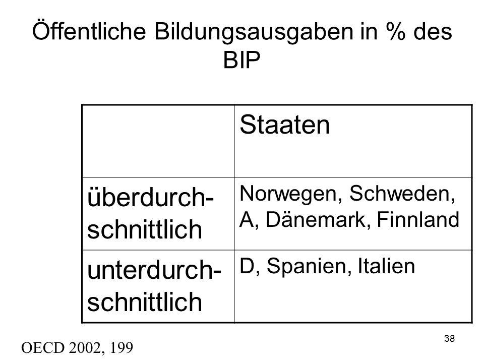 37 Im Land der Dichter und Denker In der PISA-Untersuchung 2000 erreichte Deutschland einen Spitzenwert in der Nicht-Nutzung der Schulbibliothek durch SchülerInnen (73 %).[1][1] Auch bezüglich der Nutzung von Computern in Schulen erwies sich Deutschland als unterdurchschnittlich.