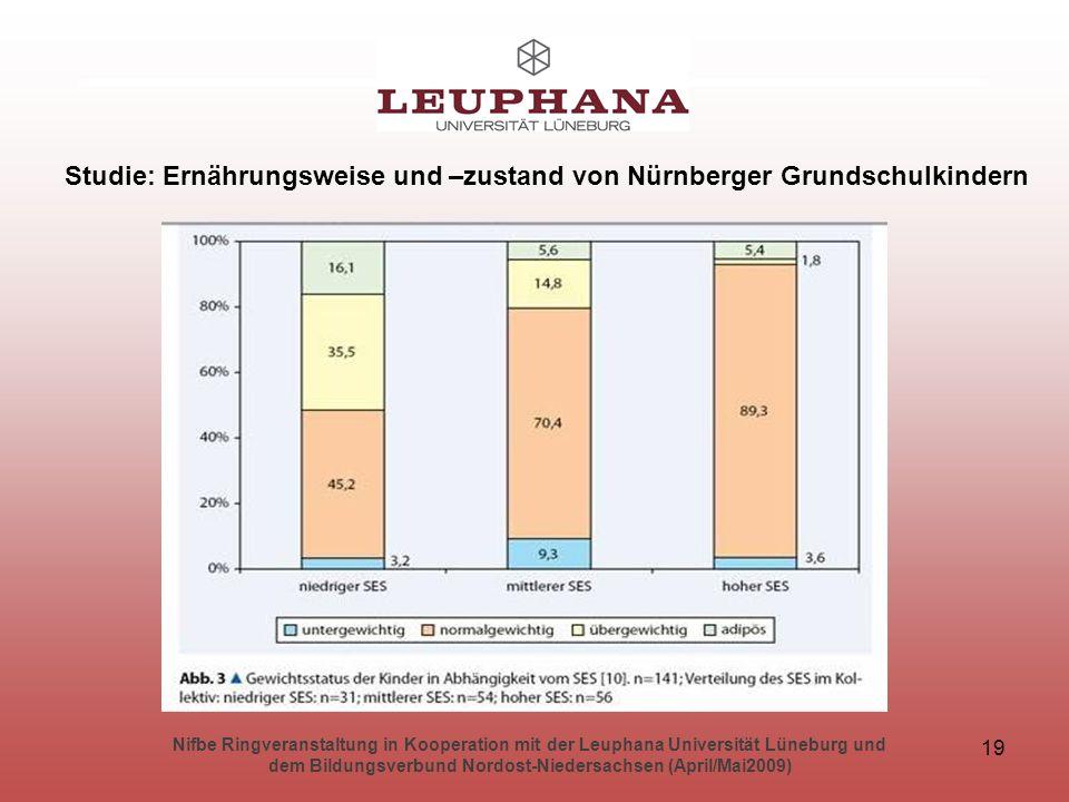 Nifbe Ringveranstaltung in Kooperation mit der Leuphana Universität Lüneburg und dem Bildungsverbund Nordost-Niedersachsen (April/Mai2009) 19 Studie: Ernährungsweise und –zustand von Nürnberger Grundschulkindern