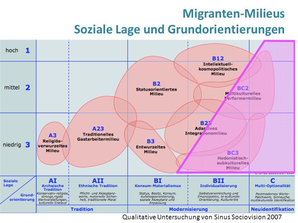 Migranten-Milieus Soziale Lage und Grundorientierungen Qualitative Untersuchung von Sinus Sociovision 2007