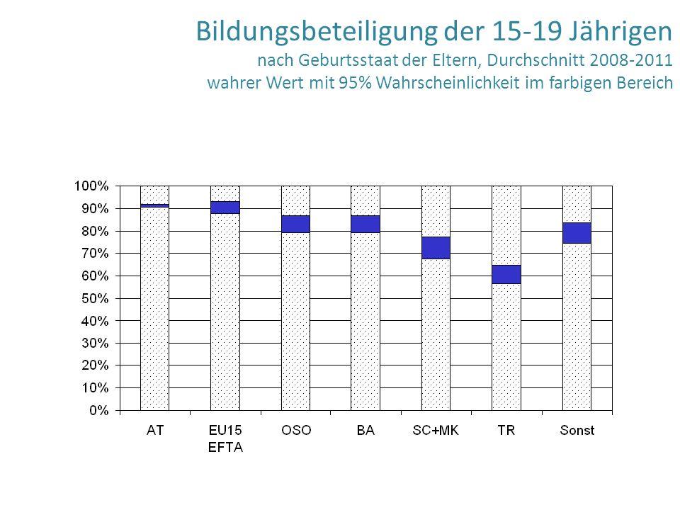 Bildungsbeteiligung der 15-19 Jährigen nach Geburtsstaat der Eltern, Durchschnitt 2008-2011 wahrer Wert mit 95% Wahrscheinlichkeit im farbigen Bereich