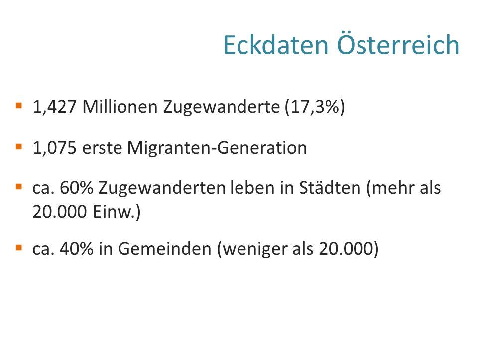Eckdaten Österreich  1,427 Millionen Zugewanderte (17,3%)  1,075 erste Migranten-Generation  ca.