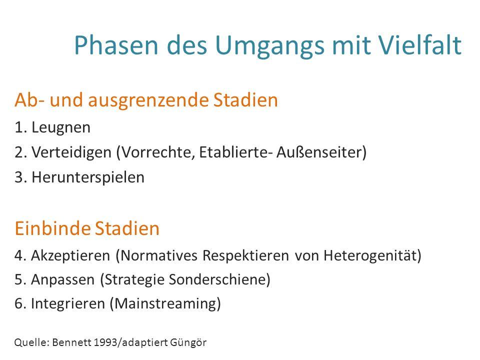 Phasen des Umgangs mit Vielfalt Ab- und ausgrenzende Stadien 1.