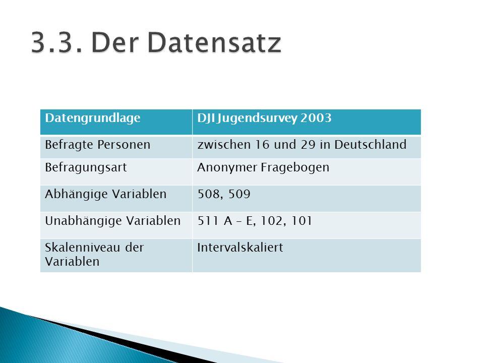 DatengrundlageDJI Jugendsurvey 2003 Befragte Personenzwischen 16 und 29 in Deutschland BefragungsartAnonymer Fragebogen Abhängige Variablen508, 509 Un