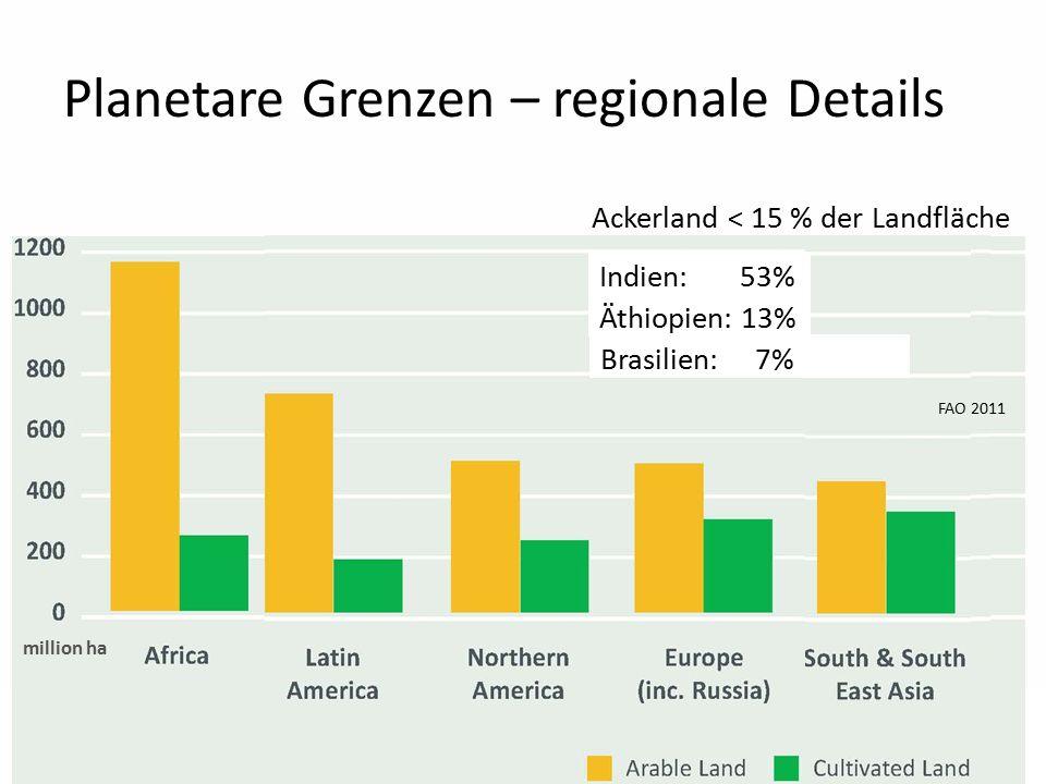 10 Planetare Grenzen – regionale Details Ackerland < 15 % der Landfläche Indien: 53% Äthiopien: 13% Brasilien: 7% FAO 2011 million ha