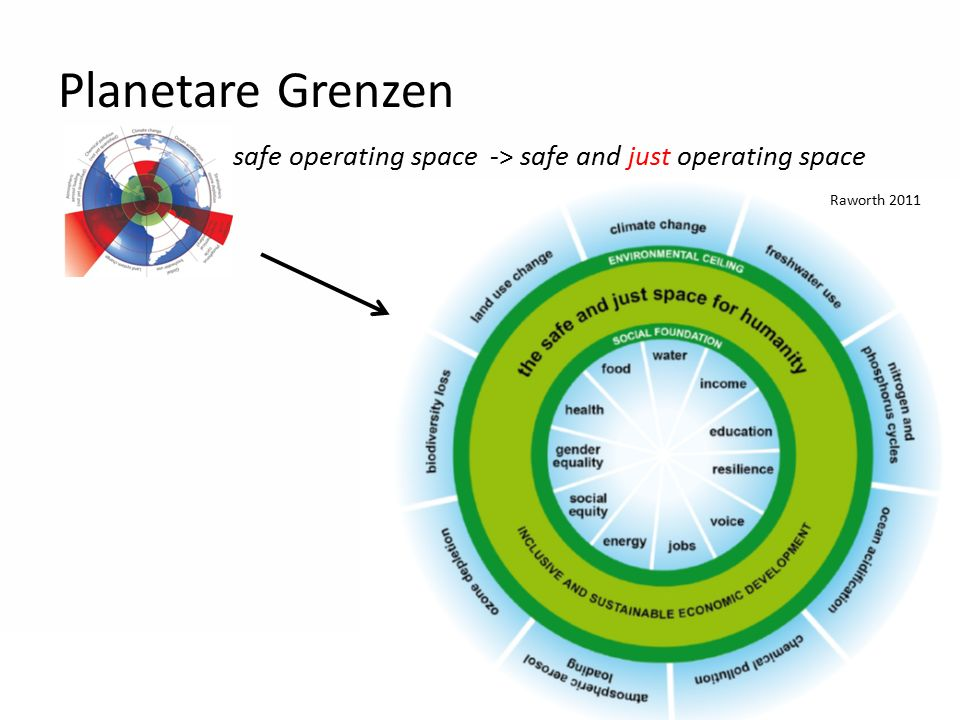 21 Planetare Grenzen safe operating space-> safe and just operating space Raworth 2011