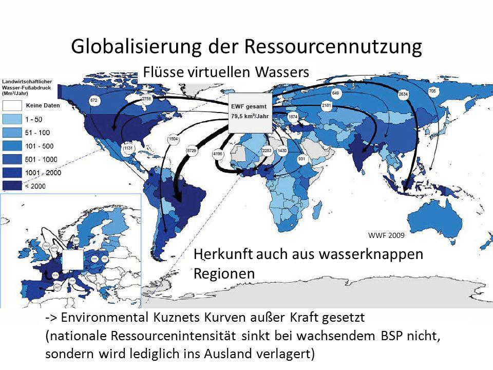 Globalisierung der Ressourcennutzung WWF 2009 -> Environmental Kuznets Kurven außer Kraft gesetzt (nationale Ressourcenintensität sinkt bei wachsendem BSP nicht, sondern wird lediglich ins Ausland verlagert) Flüsse virtuellen Wassers Herkunft auch aus wasserknappen Regionen