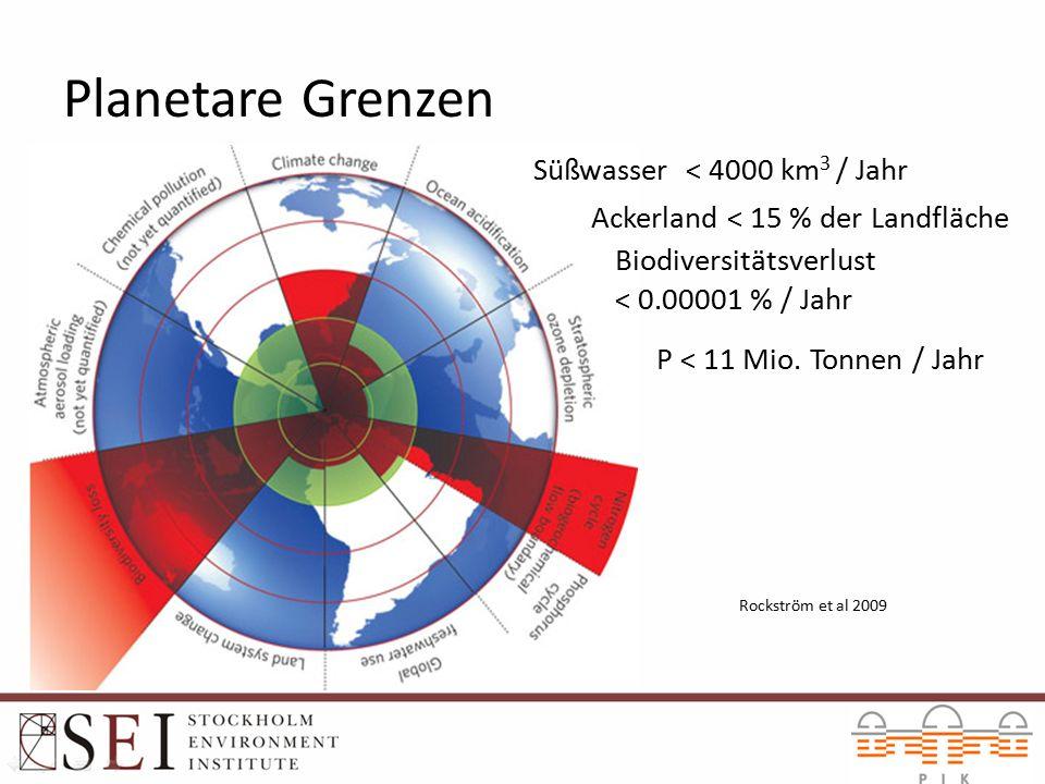 9 Planetare Grenzen Süßwasser < 4000 km 3 / Jahr Ackerland < 15 % der Landfläche Biodiversitätsverlust < 0.00001 % / Jahr P < 11 Mio.