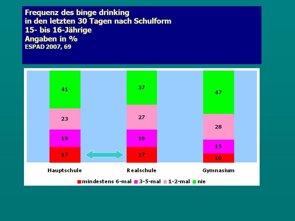 Frequenz des binge drinking in den letzten 30 Tagen nach Schulform 15- bis 16-Jährige Angaben in % ESPAD 2007, 69