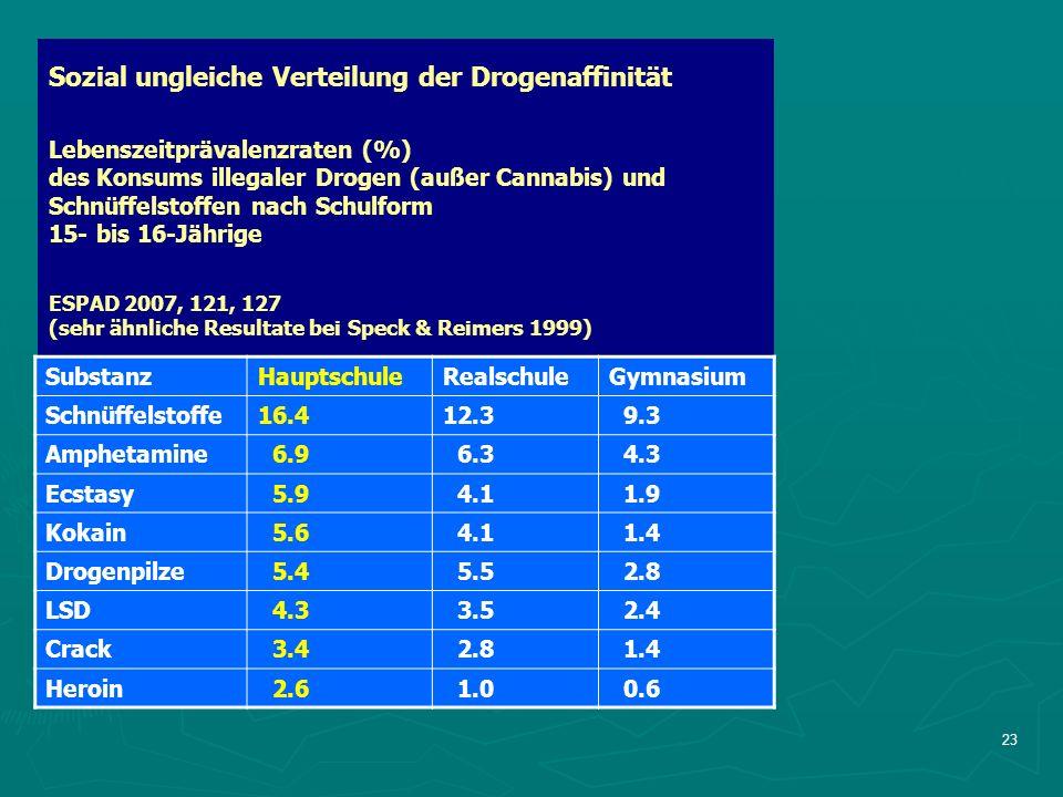 23 Sozial ungleiche Verteilung der Drogenaffinität Lebenszeitprävalenzraten (%) des Konsums illegaler Drogen (außer Cannabis) und Schnüffelstoffen nach Schulform 15- bis 16-Jährige ESPAD 2007, 121, 127 (sehr ähnliche Resultate bei Speck & Reimers 1999) SubstanzHauptschuleRealschuleGymnasium Schnüffelstoffe16.412.3 9.3 Amphetamine 6.9 6.3 4.3 Ecstasy 5.9 4.1 1.9 Kokain 5.6 4.1 1.4 Drogenpilze 5.4 5.5 2.8 LSD 4.3 3.5 2.4 Crack 3.4 2.8 1.4 Heroin 2.6 1.0 0.6