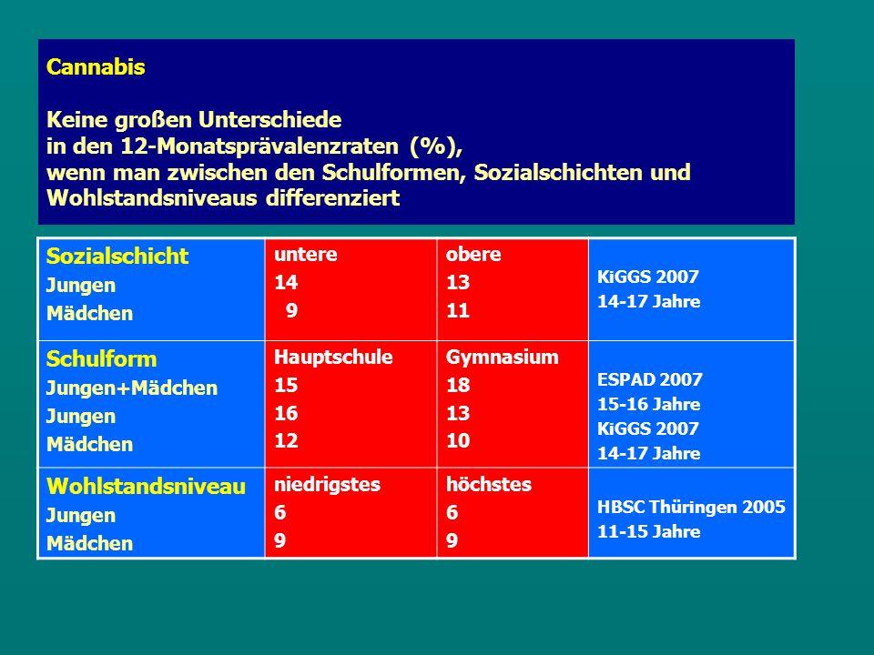 Cannabis Keine großen Unterschiede in den 12-Monatsprävalenzraten (%), wenn man zwischen den Schulformen, Sozialschichten und Wohlstandsniveaus differenziert Sozialschicht Jungen Mädchen untere 14 9 obere 13 11 KiGGS 2007 14-17 Jahre Schulform Jungen+Mädchen Jungen Mädchen Hauptschule 15 16 12 Gymnasium 18 13 10 ESPAD 2007 15-16 Jahre KiGGS 2007 14-17 Jahre Wohlstandsniveau Jungen Mädchen niedrigstes 6 9 höchstes 6 9 HBSC Thüringen 2005 11-15 Jahre