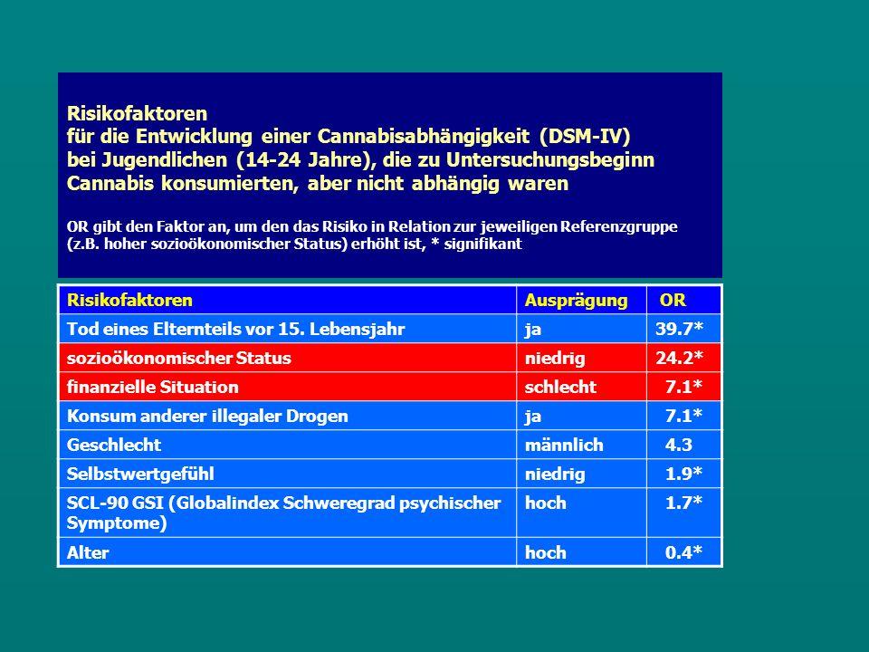 Risikofaktoren für die Entwicklung einer Cannabisabhängigkeit (DSM-IV) bei Jugendlichen (14-24 Jahre), die zu Untersuchungsbeginn Cannabis konsumierten, aber nicht abhängig waren OR gibt den Faktor an, um den das Risiko in Relation zur jeweiligen Referenzgruppe (z.B.