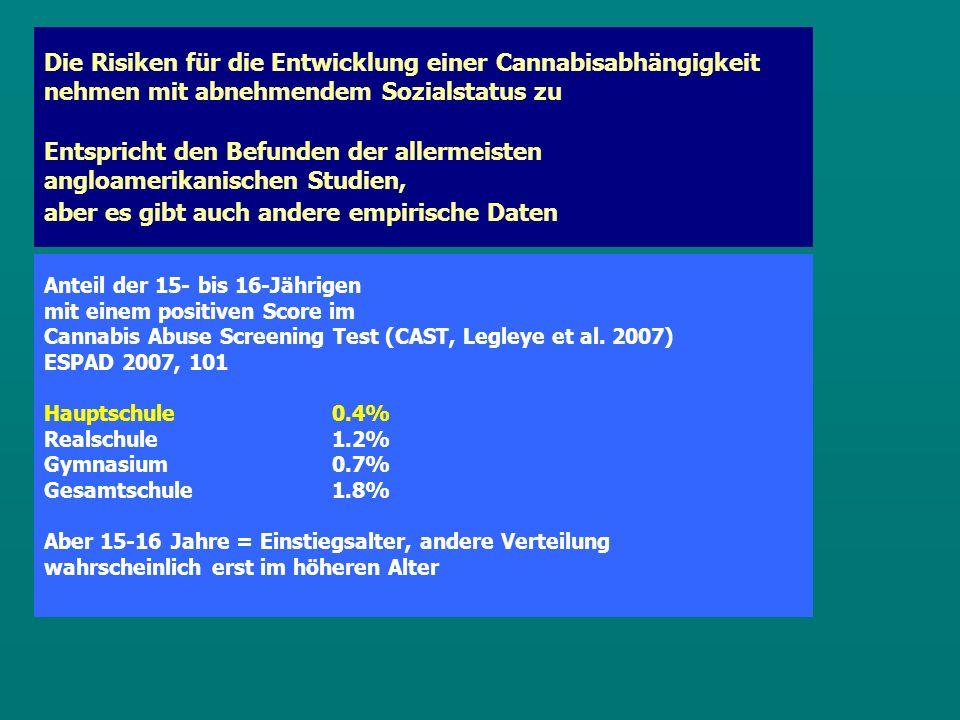 Die Risiken für die Entwicklung einer Cannabisabhängigkeit nehmen mit abnehmendem Sozialstatus zu Entspricht den Befunden der allermeisten angloamerikanischen Studien, aber es gibt auch andere empirische Daten Anteil der 15- bis 16-Jährigen mit einem positiven Score im Cannabis Abuse Screening Test (CAST, Legleye et al.