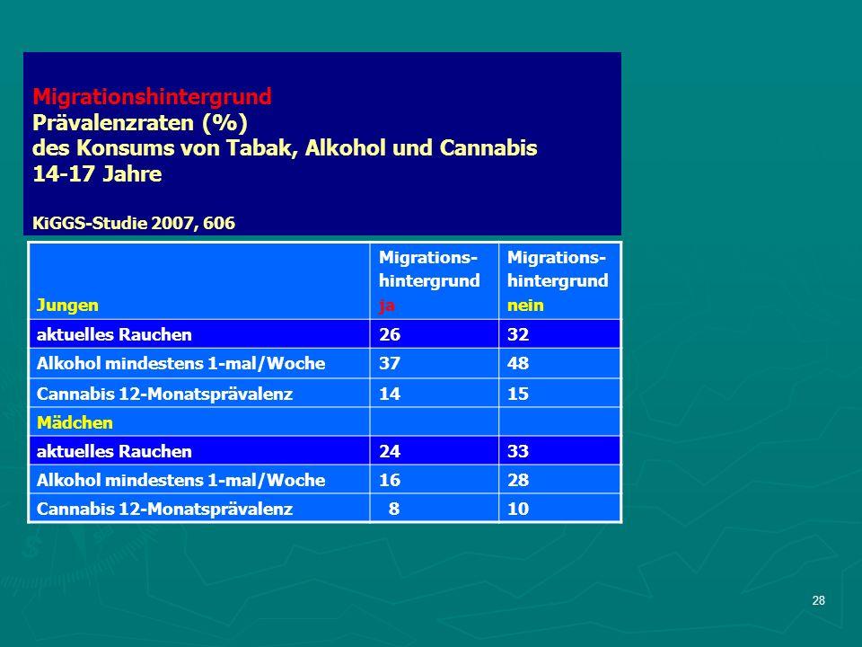 28 Migrationshintergrund Prävalenzraten (%) des Konsums von Tabak, Alkohol und Cannabis 14-17 Jahre KiGGS-Studie 2007, 606 Jungen Migrations- hintergrund ja Migrations- hintergrund nein aktuelles Rauchen2632 Alkohol mindestens 1-mal/Woche3748 Cannabis 12-Monatsprävalenz1415 Mädchen aktuelles Rauchen2433 Alkohol mindestens 1-mal/Woche1628 Cannabis 12-Monatsprävalenz 810