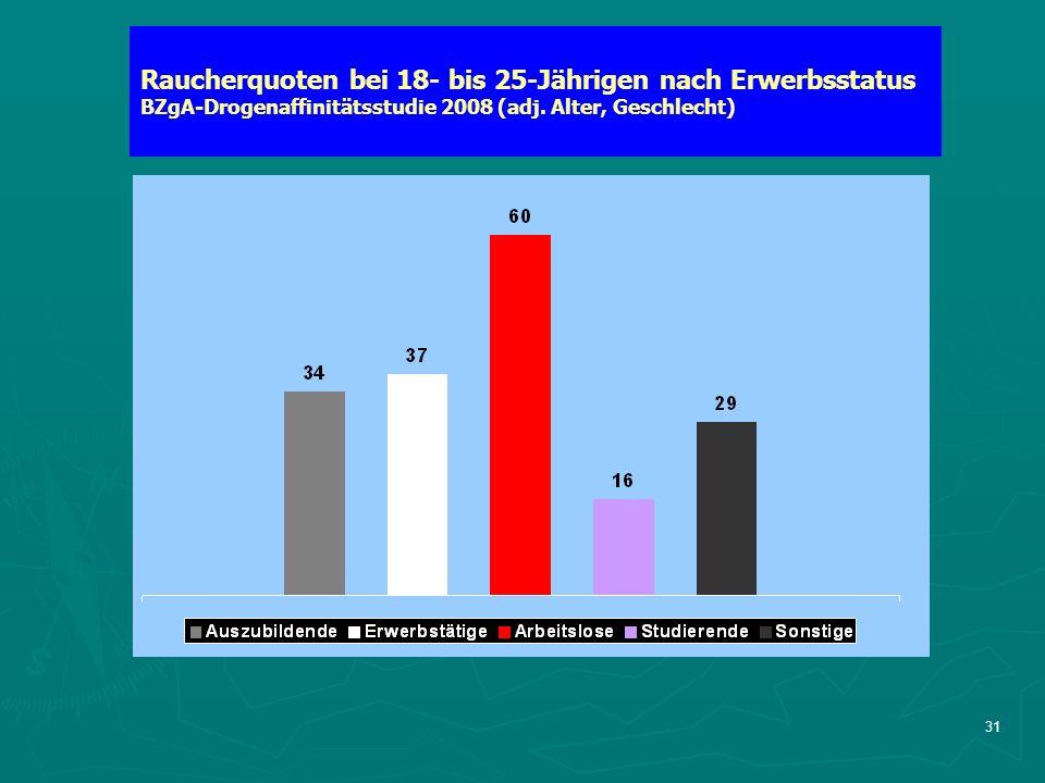 31 Raucherquoten bei 18- bis 25-Jährigen nach Erwerbsstatus BZgA-Drogenaffinitätsstudie 2008 (adj.
