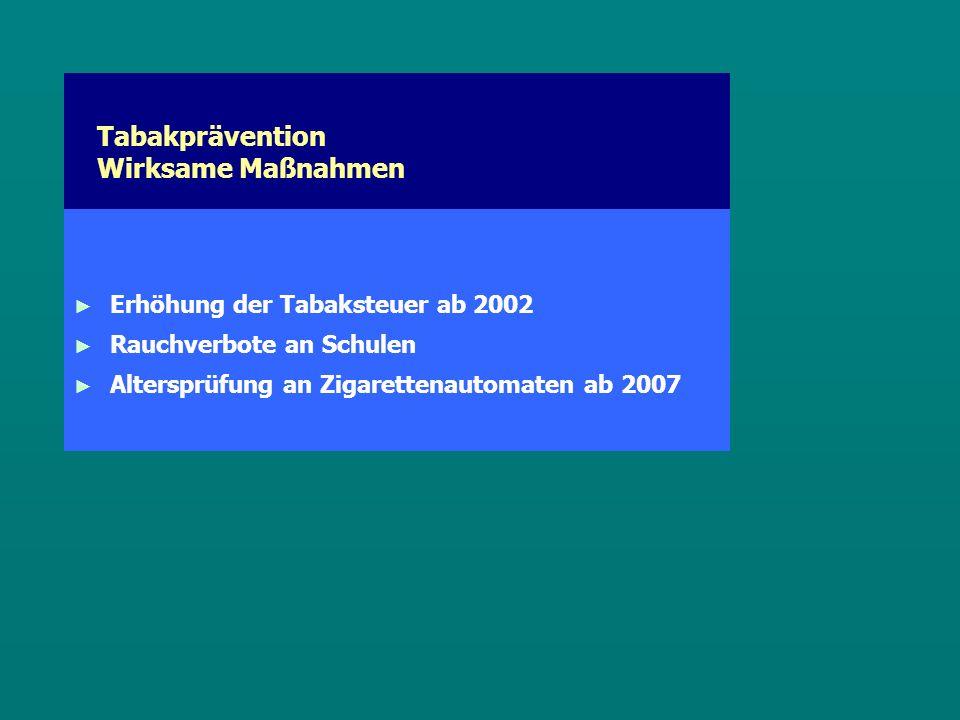 Tabakprävention Wirksame Maßnahmen ► ► Erhöhung der Tabaksteuer ab 2002 ► ► Rauchverbote an Schulen ► ► Altersprüfung an Zigarettenautomaten ab 2007
