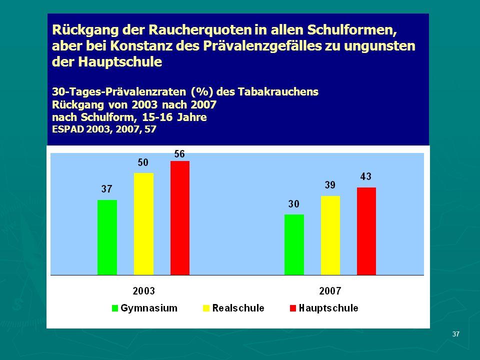 37 Rückgang der Raucherquoten in allen Schulformen, aber bei Konstanz des Prävalenzgefälles zu ungunsten der Hauptschule 30-Tages-Prävalenzraten (%) des Tabakrauchens Rückgang von 2003 nach 2007 nach Schulform, 15-16 Jahre ESPAD 2003, 2007, 57