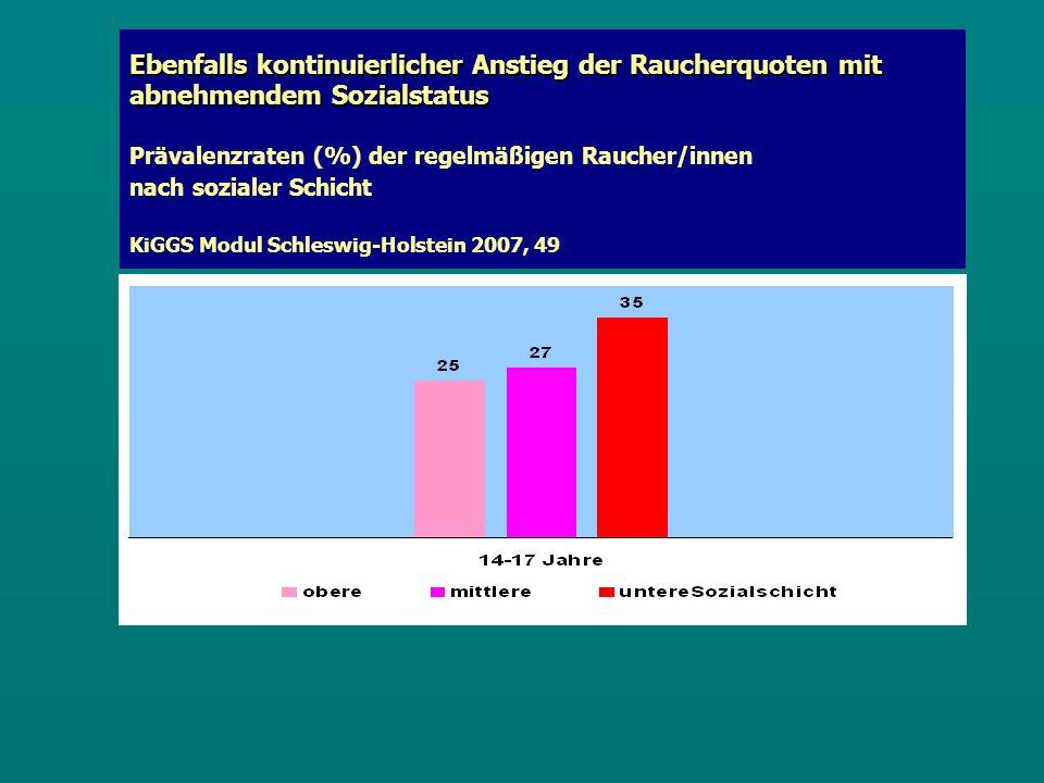 Ebenfalls kontinuierlicher Anstieg der Raucherquoten mit abnehmendem Sozialstatus Ebenfalls kontinuierlicher Anstieg der Raucherquoten mit abnehmendem Sozialstatus Prävalenzraten (%) der regelmäßigen Raucher/innen nach sozialer Schicht KiGGS Modul Schleswig-Holstein 2007, 49