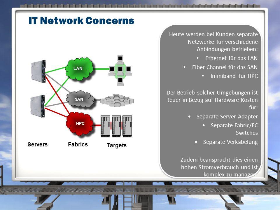 IT Network Concerns Fabrics Targets LAN SAN HPC Servers Heute werden bei Kunden separate Netzwerke für verschiedene Anbindungen betrieben: Ethernet für das LAN Fiber Channel für das SAN Infiniband für HPC Der Betrieb solcher Umgebungen ist teuer in Bezug auf Hardware Kosten für: Separate Server Adapter Separate Fabric/FC Switches Separate Verkabelung Zudem beansprucht dies einen hohen Stromverbrauch und ist komplex zu managen.
