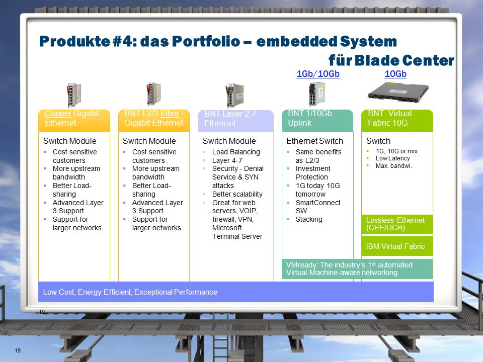 Produkte #4: das Portfolio – embedded System für Blade Center 19 BNT L2/3 Copper Gigabit Ethernet Switch Module  Cost sensitive customers  More upstream bandwidth  Better Load- sharing  Advanced Layer 3 Support  Support for larger networks BNT L2/3 Fiber Gigabit Ethernet Switch Module  Cost sensitive customers  More upstream bandwidth  Better Load- sharing  Advanced Layer 3 Support  Support for larger networks BNT Layer 2-7 Ethernet Switch Module  Load Balancing  Layer 4-7  Security - Denial Service & SYN attacks  Better scalability  Great for web servers, VOIP, firewall, VPN, Microsoft Terminal Server BNT 1/10Gb Uplink Ethernet Switch  Same benefits as L2/3  Investment Protection  1G today 10G tomorrow  SmartConnect SW  Stacking BNT Virtual Fabric 10G Switch  1G, 10G or mix  Low Latency  Max.