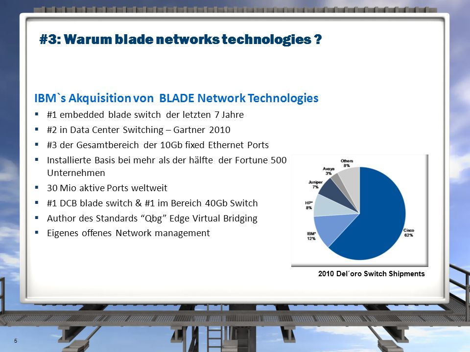 #3: Warum blade networks technologies ? 2010 Del´oro Switch Shipments IBM`s Akquisition von BLADE Network Technologies  #1 embedded blade switch der