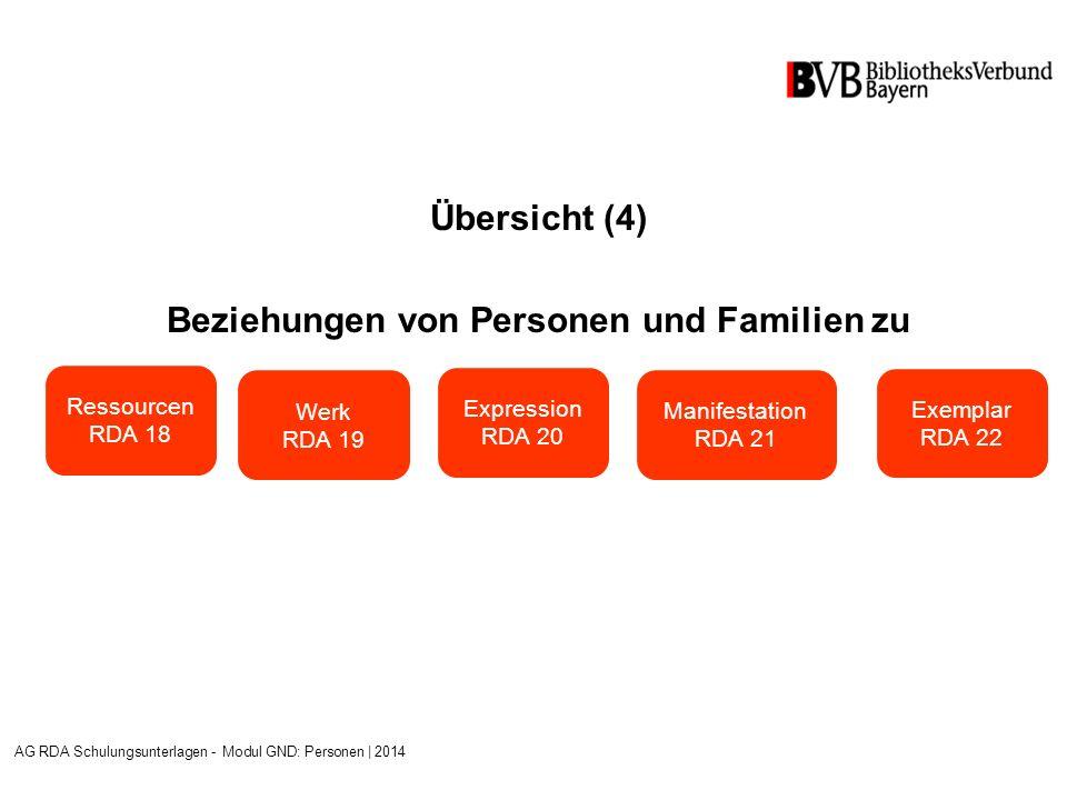 Übersicht (4) Beziehungen von Personen und Familien zu AG RDA Schulungsunterlagen - Modul GND: Personen | 2014 Ressourcen RDA 18 Werk RDA 19 Expression RDA 20 Manifestation RDA 21 Exemplar RDA 22