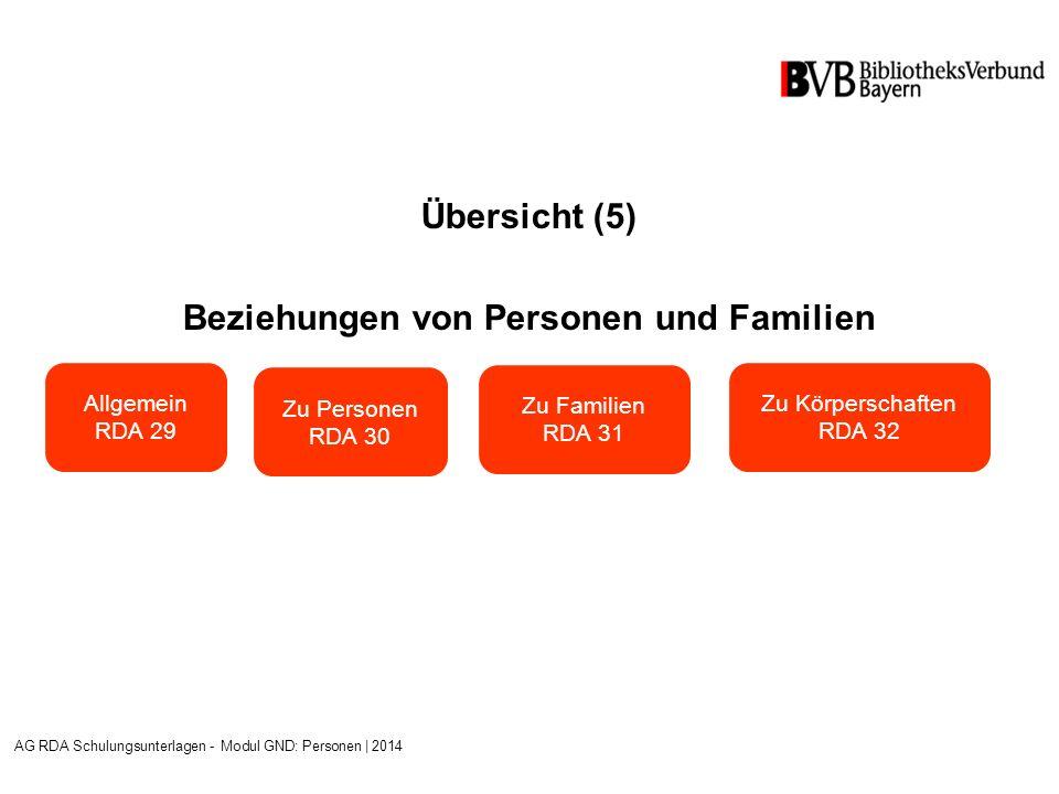 Übersicht (5) Beziehungen von Personen und Familien AG RDA Schulungsunterlagen - Modul GND: Personen | 2014 Allgemein RDA 29 Zu Personen RDA 30 Zu Familien RDA 31 Zu Körperschaften RDA 32
