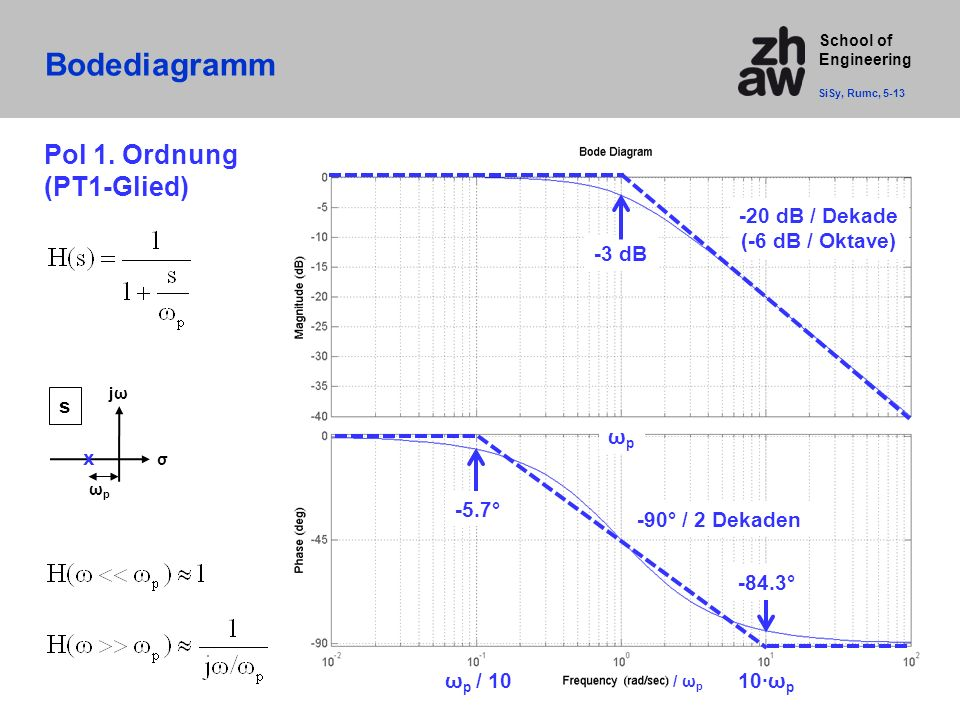 School of Engineering Bodediagramm SiSy, Rumc, 5-13 / ω p -20 dB / Dekade (-6 dB / Oktave) -3 dB Pol 1.