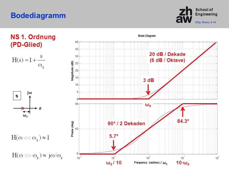 School of Engineering Bodediagramm SiSy, Rumc, 5-14 / ω z 20 dB / Dekade (6 dB / Oktave) 3 dB NS 1.