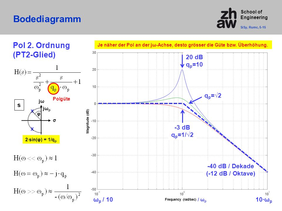 School of Engineering Bodediagramm SiSy, Rumc, 5-15 / ω p -40 dB / Dekade (-12 dB / Oktave) Pol 2.