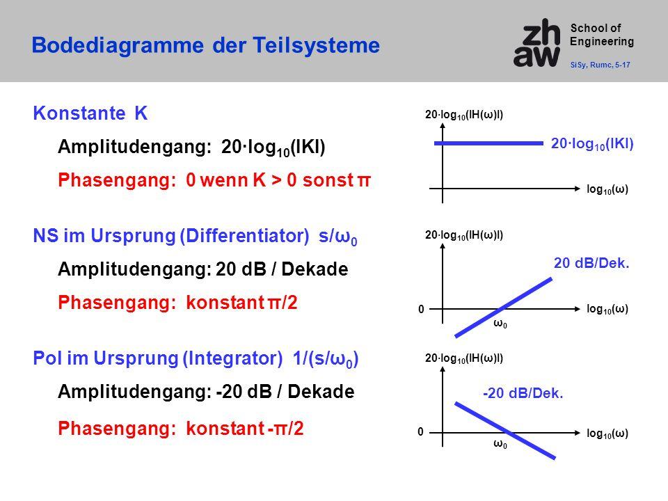 School of Engineering Bodediagramme der Teilsysteme SiSy, Rumc, 5-17 Konstante K Amplitudengang: 20·log 10 (IKI) Phasengang: 0 wenn K > 0 sonst π NS im Ursprung (Differentiator) s/ω 0 Amplitudengang: 20 dB / Dekade Phasengang: konstant π/2 Pol im Ursprung (Integrator) 1/(s/ω 0 ) Amplitudengang: -20 dB / Dekade Phasengang: konstant -π/2 log 10 (ω) 20·log 10 (IH(ω)I) log 10 (ω) 20·log 10 (IH(ω)I) 20 dB/Dek.