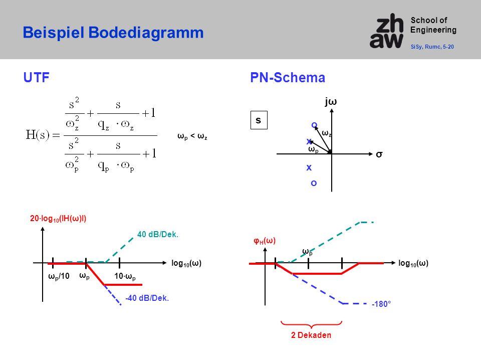 School of Engineering Beispiel Bodediagramm SiSy, Rumc, 5-20 UTFPN-Schema s jωjω σ x x o o ωpωp ωzωz ω p < ω z log 10 (ω) 20·log 10 (IH(ω)I) ωpωp -40 dB/Dek.