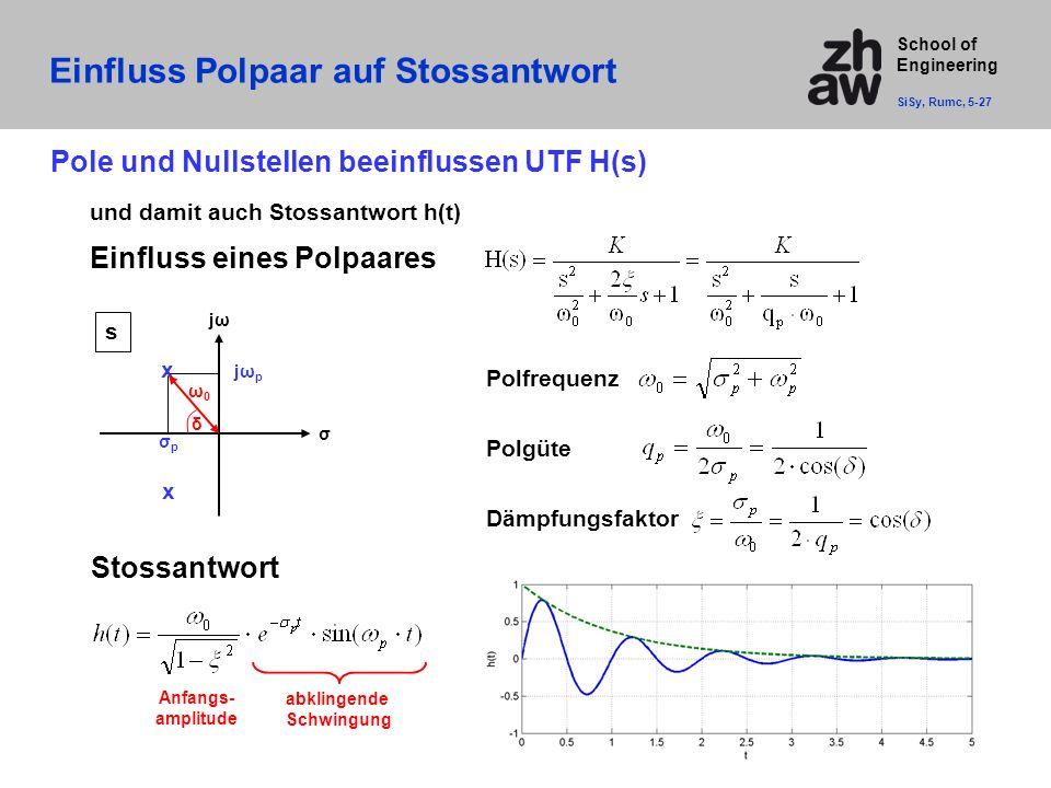 School of Engineering Einfluss Polpaar auf Stossantwort SiSy, Rumc, 5-27 Pole und Nullstellen beeinflussen UTF H(s) und damit auch Stossantwort h(t) Einfluss eines Polpaares s jωjω σ x x jωpjωp σpσp δ Polfrequenz Polgüte Dämpfungsfaktor ω0ω0 Stossantwort abklingende Schwingung Anfangs- amplitude