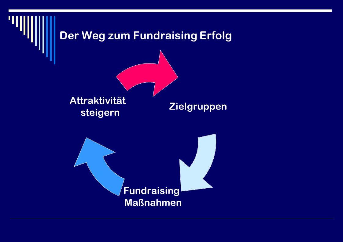 Der Weg zum Fundraising Erfolg Zielgruppen Fundraising Maßnahmen Attraktivität steigern