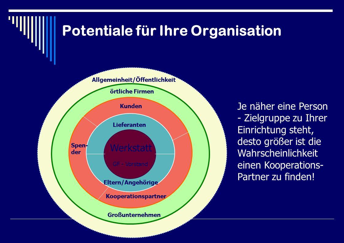 Potentiale für Ihre Organisation Lieferanten GF - Vorstand Spen- der Kunden Kooperationspartner Allgemeinheit/Öffentlichkeit örtliche Firmen Je näher eine Person - Zielgruppe zu Ihrer Einrichtung steht, desto größer ist die Wahrscheinlichkeit einen Kooperations- Partner zu finden.