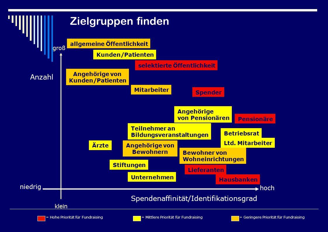 Anzahl Spendenaffinität/Identifikationsgrad hoch niedrig groß klein selektierte Öffentlichkeit Stiftungen Lieferanten Ltd.