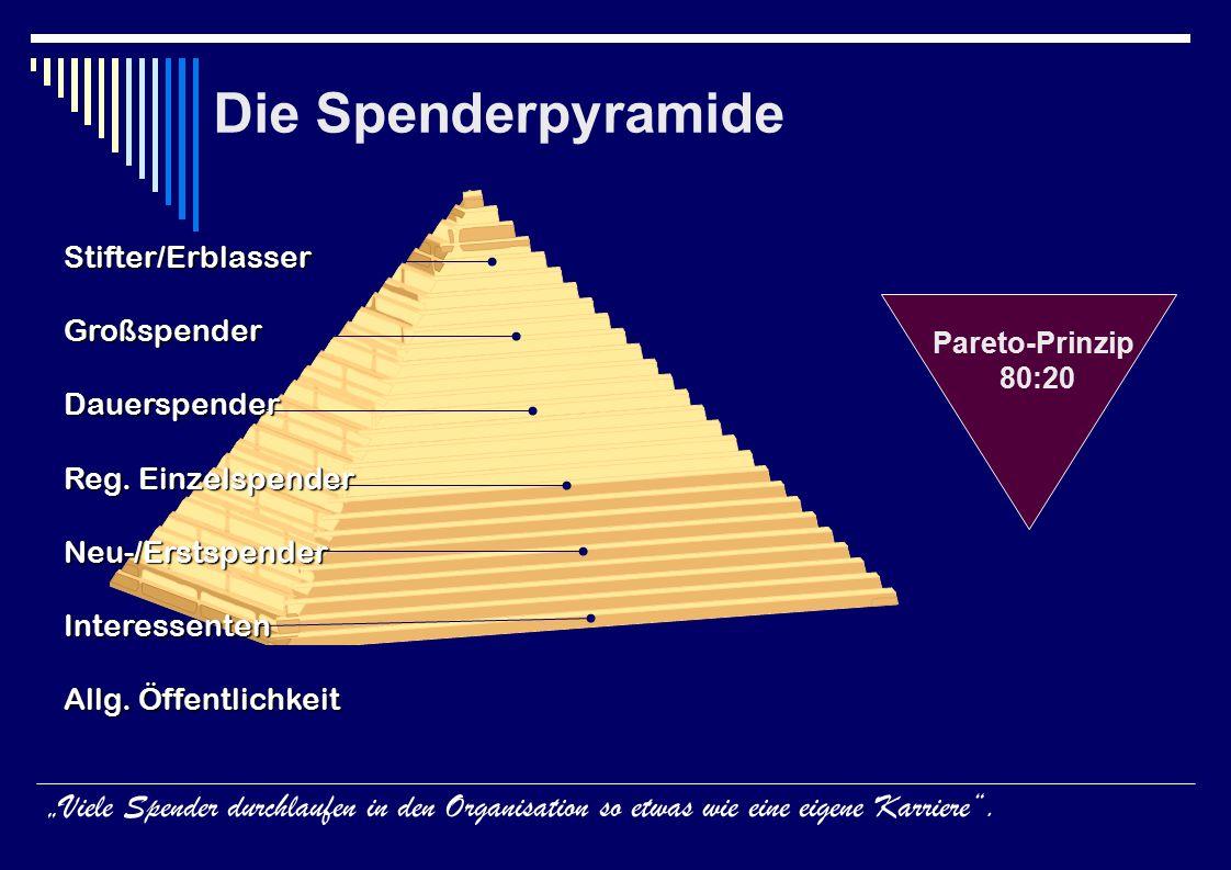 Die Spenderpyramide Stifter/ErblasserGroßspenderDauerspender Reg.