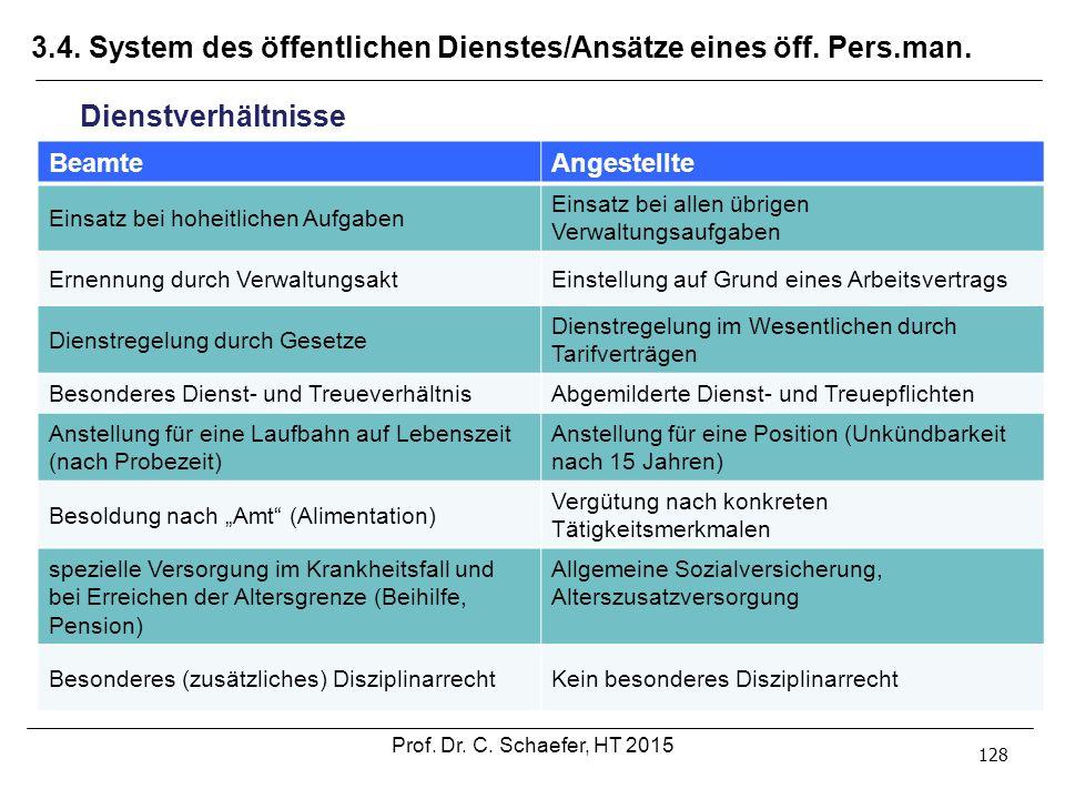 3.4. System des öffentlichen Dienstes/Ansätze eines öff. Pers.man. 128 Dienstverhältnisse BeamteAngestellte Einsatz bei hoheitlichen Aufgaben Einsatz