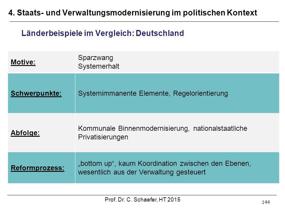 4. Staats- und Verwaltungsmodernisierung im politischen Kontext 144 Länderbeispiele im Vergleich: Deutschland Motive: Sparzwang Systemerhalt Schwerpun