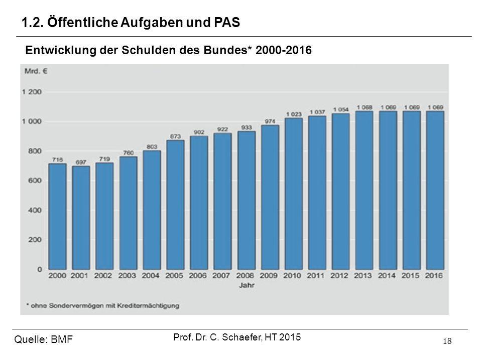 18 1.2. Öffentliche Aufgaben und PAS Quelle: BMF Prof. Dr. C. Schaefer, HT 2015 Entwicklung der Schulden des Bundes* 2000-2016
