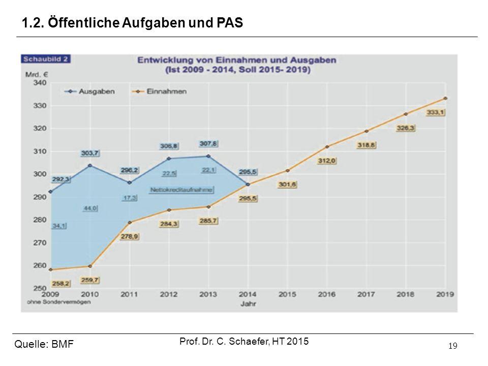19 1.2. Öffentliche Aufgaben und PAS Quelle: BMF Prof. Dr. C. Schaefer, HT 2015