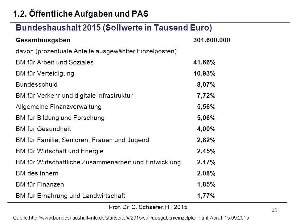 1.2. Öffentliche Aufgaben und PAS 20 Bundeshaushalt 2015 (Sollwerte in Tausend Euro) Gesamtausgaben301.600.000 davon (prozentuale Anteile ausgewählter