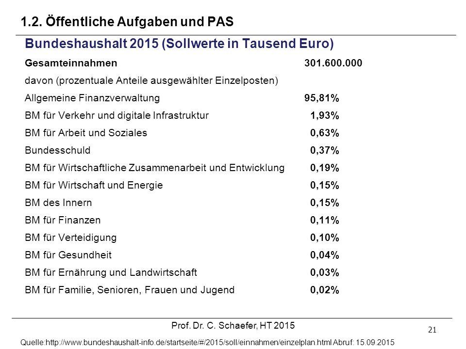 1.2. Öffentliche Aufgaben und PAS 21 Bundeshaushalt 2015 (Sollwerte in Tausend Euro) Gesamteinnahmen301.600.000 davon (prozentuale Anteile ausgewählte