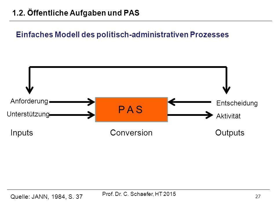1.2. Öffentliche Aufgaben und PAS 27 Einfaches Modell des politisch-administrativen Prozesses P A S Conversion Entscheidung Aktivität Outputs Anforder