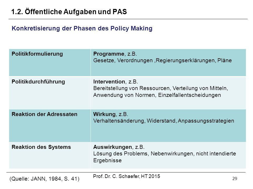 1.2. Öffentliche Aufgaben und PAS 29 Konkretisierung der Phasen des Policy Making PolitikformulierungProgramme, z.B. Gesetze, Verordnungen,Regierungse