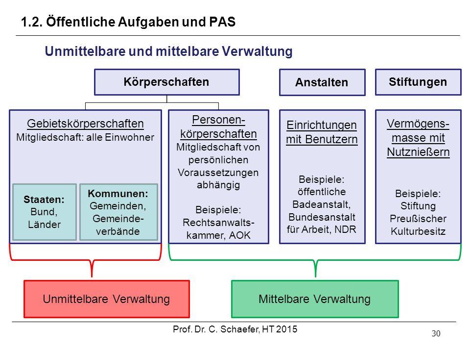 1.2. Öffentliche Aufgaben und PAS 30 Unmittelbare und mittelbare Verwaltung Gebietskörperschaften Mitgliedschaft: alle Einwohner Personen- körperschaf