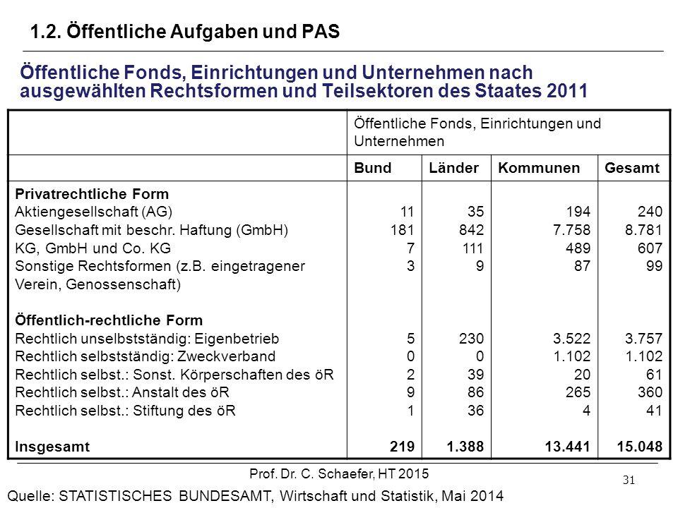 Öffentliche Fonds, Einrichtungen und Unternehmen BundLänderKommunenGesamt Privatrechtliche Form Aktiengesellschaft (AG) Gesellschaft mit beschr. Haftu
